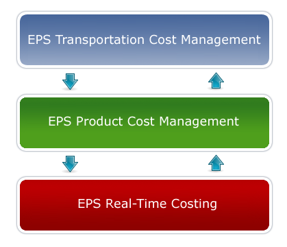 EPS Cost Management Suite