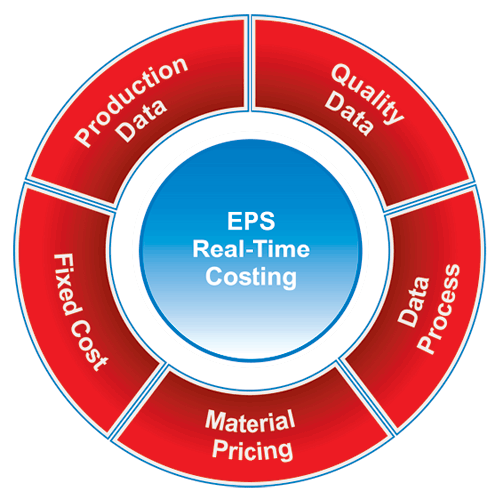 EPS Real-Time Costing